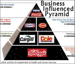Corporate Food Pyramind